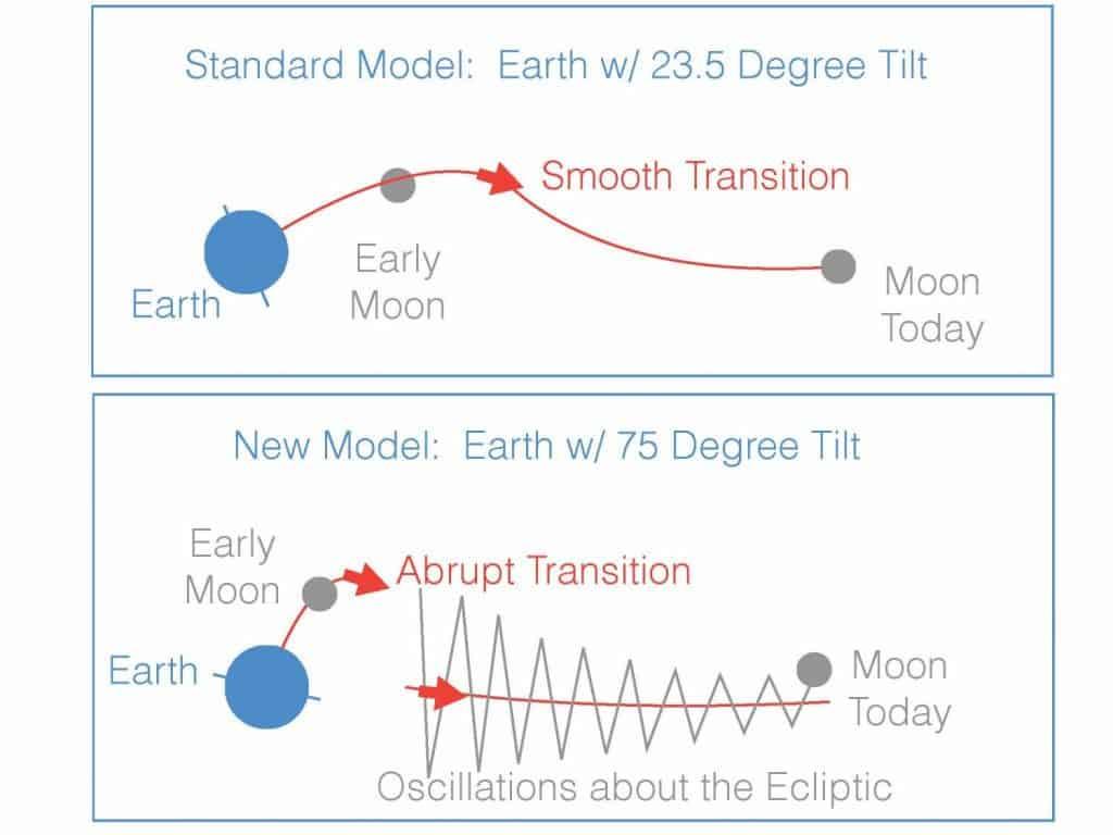 Ay ve Dünya Nasıl Oluştu ?