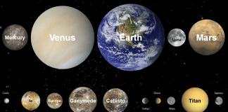 Yvuarlak Gezegenler ve Uydular