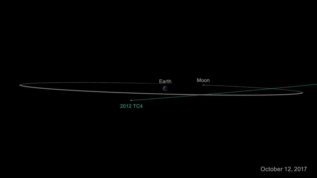 TC4 Asteroidi, Dünya ve Ay'ın Yörüngesi