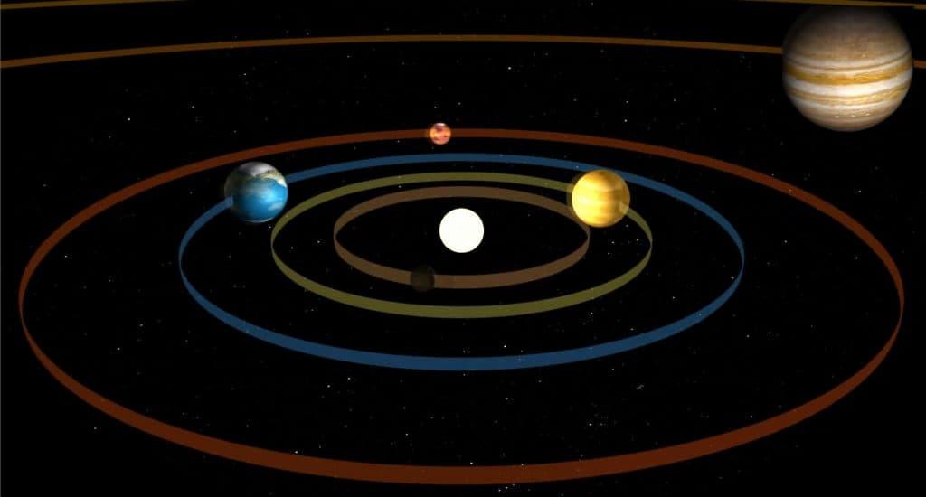 Gezegenlerin yörüngesi