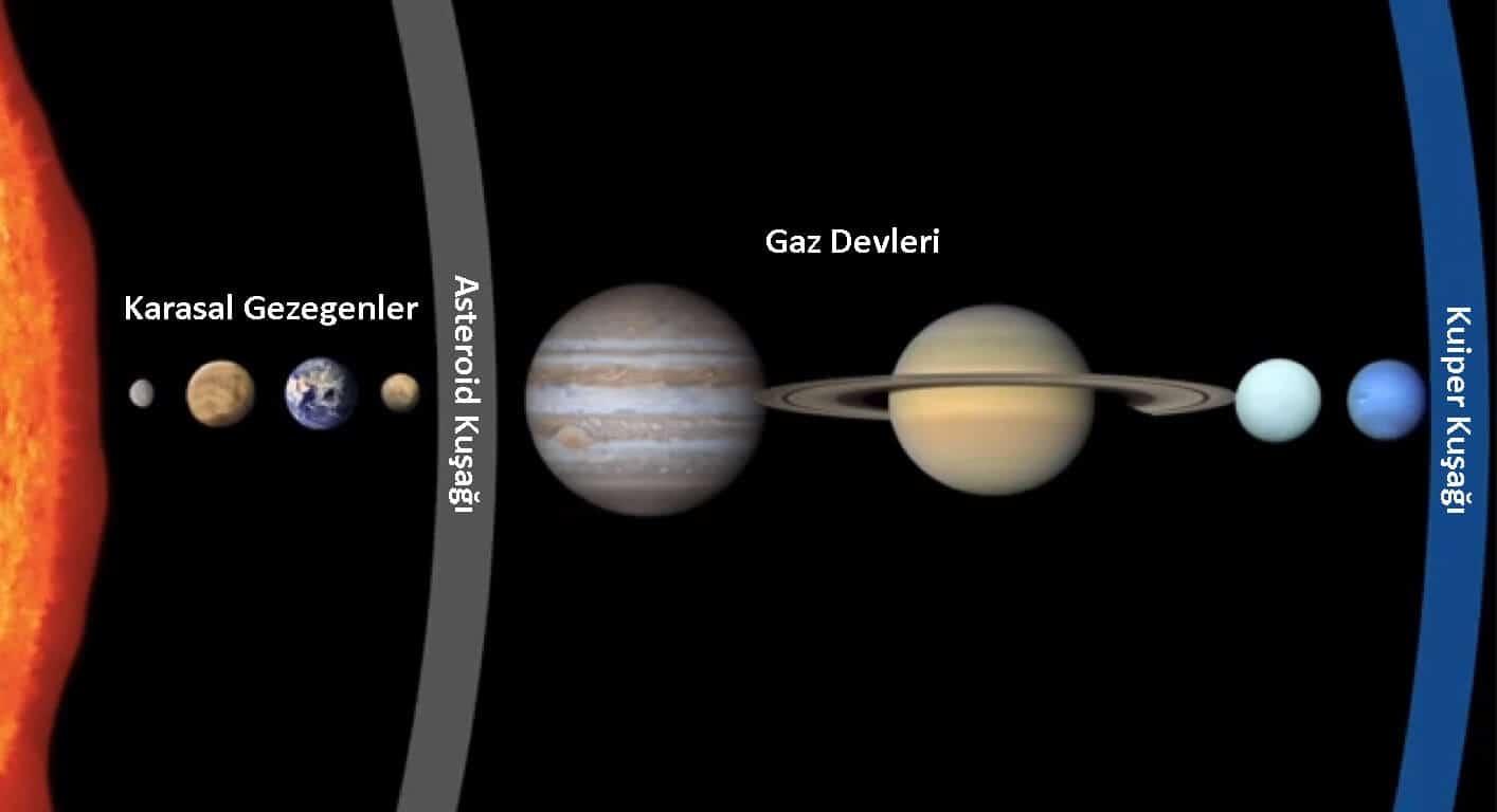 Gezegen Türleri: Karasal Gezegenler ve Gaz Devleri