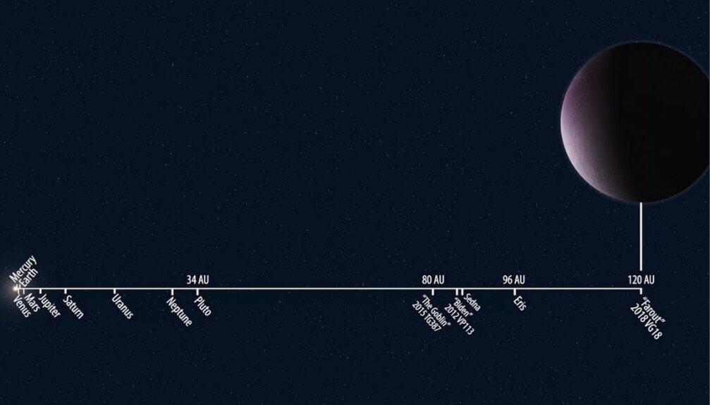 Güneş Sistemi Cüce Gezegenlerin Uzaklıkları