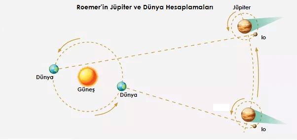 Ole Roemer ışık hızı hesaplamaları