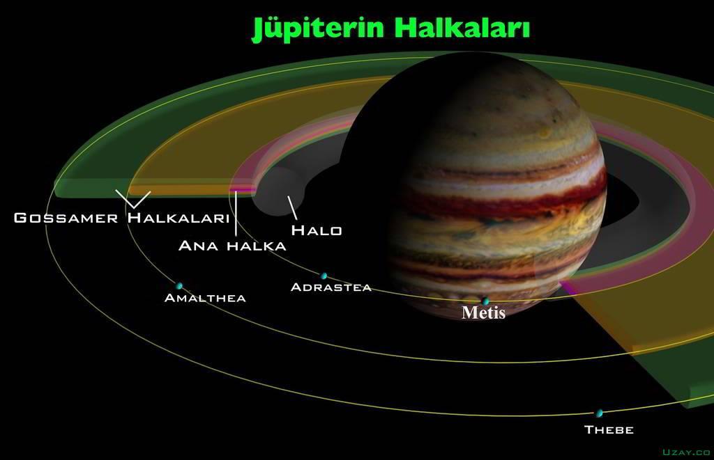 Jüpiter'in halkalarının görünümü