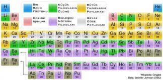 Elementler nasıl oluşuyorlar